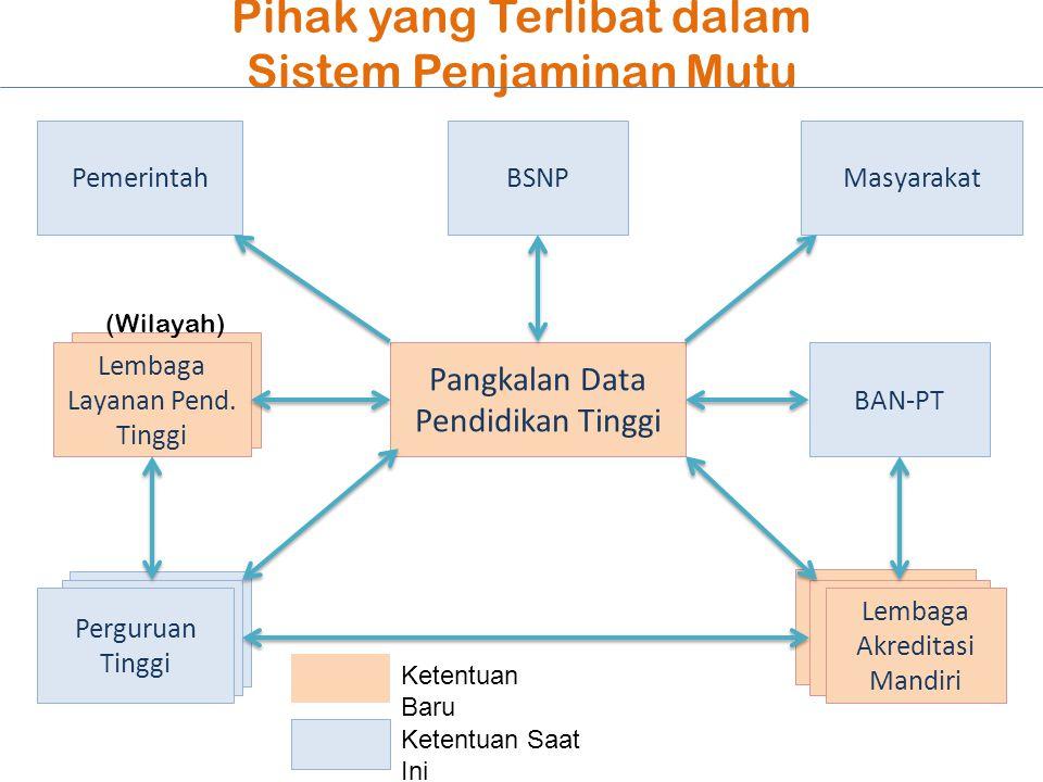 Lembaga Penjamin Mutu Perguruan Tinggi Pihak yang Terlibat dalam Sistem Penjaminan Mutu Pangkalan Data Pendidikan Tinggi Perguruan Tinggi BSNP BAN-PT