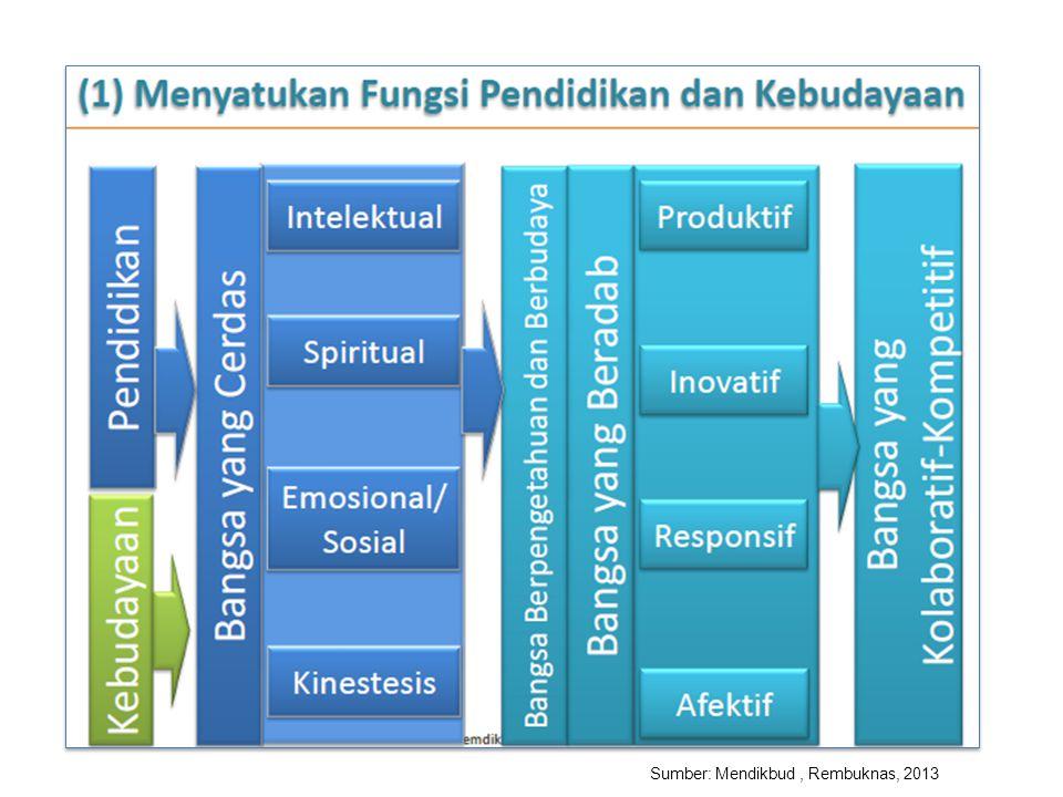 Sumber: Mendikbud, Rembuknas, 2013