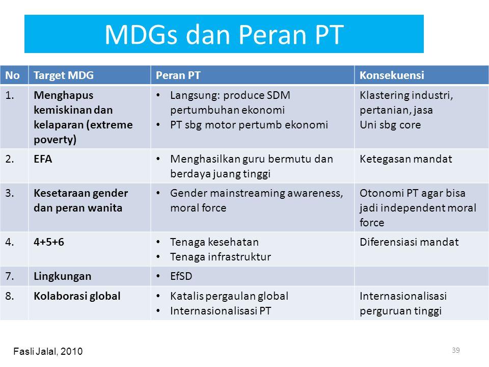 MDGs dan Peran PT NoTarget MDGPeran PTKonsekuensi 1.Menghapus kemiskinan dan kelaparan (extreme poverty) • Langsung: produce SDM pertumbuhan ekonomi •