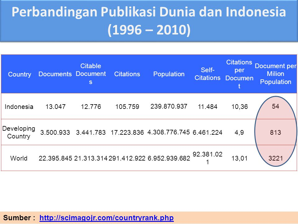 CountryDocuments Citable Document s CitationsPopulation Self- Citations Citations per Documen t Document per Milion Population Indonesia13.04712.776105.759 239.870.937 11.48410,36 54 Developing Country 3.500.9333.441.78317.223.836 4.308.776.745 6.461.2244,9813 World22.395.84521.313.314291.412.922 6.952.939.682 92.381.02 1 13,01 3221 Sumber : http://scimagojr.com/countryrank.phphttp://scimagojr.com/countryrank.php Perbandingan Publikasi Dunia dan Indonesia (1996 – 2010)