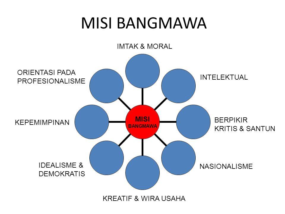 MISI BANGMAWA MISI BANGMAWA IMTAK & MORAL INTELEKTUAL BERPIKIR KRITIS & SANTUN NASIONALISME KREATIF & WIRA USAHA IDEALISME & DEMOKRATIS KEPEMIMPINAN O
