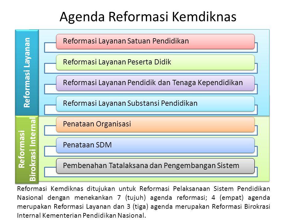 Reformasi Layanan Satuan PendidikanReformasi Layanan Peserta DidikReformasi Layanan Pendidik dan Tenaga KependidikanReformasi Layanan Substansi Pendid