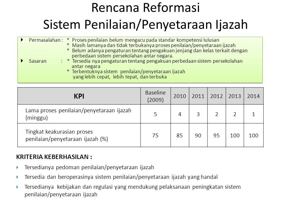 Rencana Reformasi Sistem Penilaian/Penyetaraan Ijazah  Permasalahan : * Proses penilaian belum mengacu pada standar kompetensi lulusan * Masih lamany