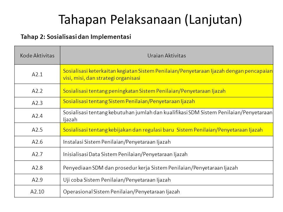 Tahapan Pelaksanaan (Lanjutan) Kode AktivitasUraian Aktivitas A2.1 Sosialisasi keterkaitan kegiatan Sistem Penilaian/Penyetaraan Ijazah dengan pencapa