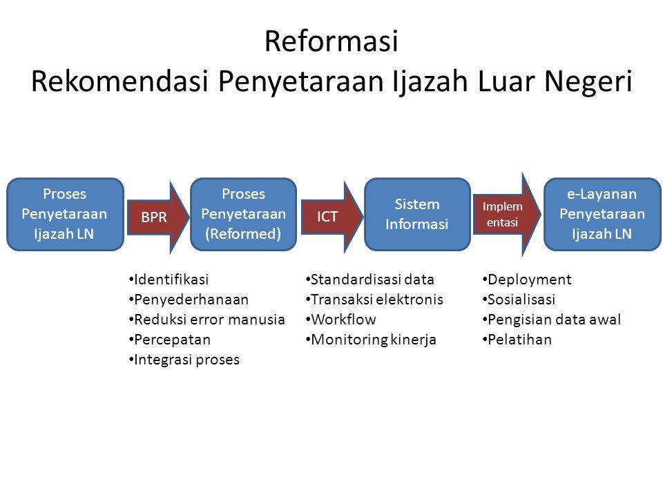 Reformasi Rekomendasi Penyetaraan Ijazah Luar Negeri Proses Penyetaraan Ijazah LN Proses Penyetaraan (Reformed) Sistem Informasi BPR ICT Implem entasi
