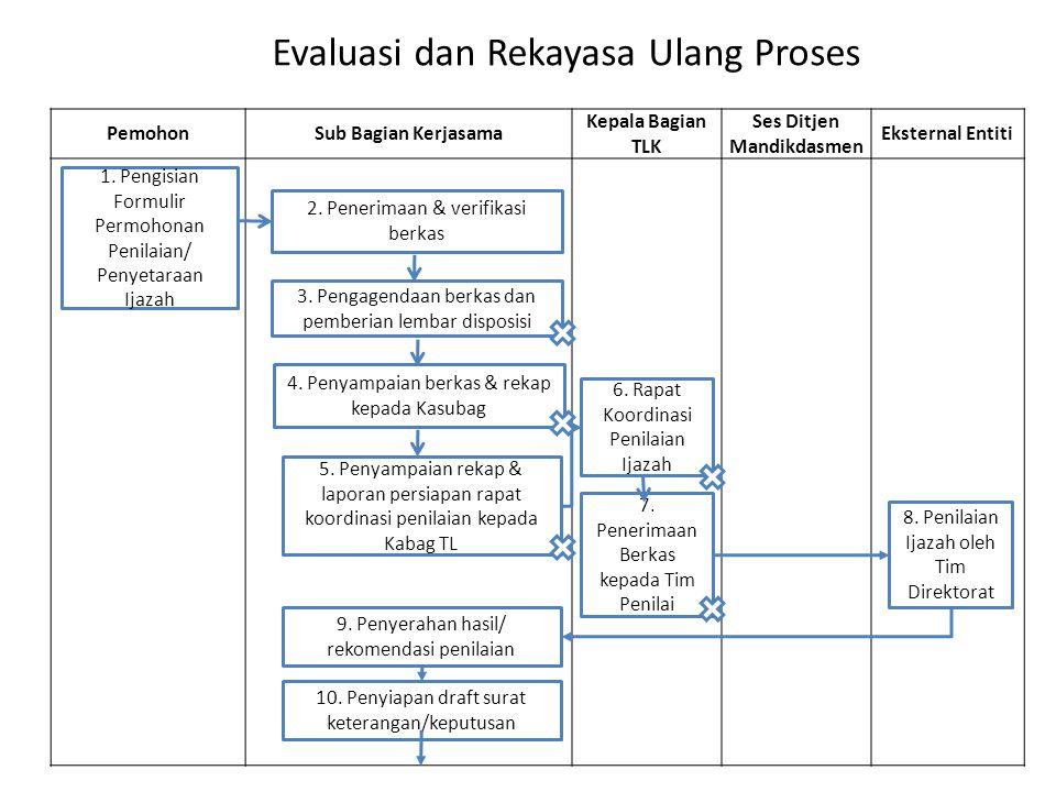 Evaluasi dan Rekayasa Ulang Proses PemohonSub Bagian Kerjasama Kepala Bagian TLK Ses Ditjen Mandikdasmen Eksternal Entiti 1. Pengisian Formulir Permoh
