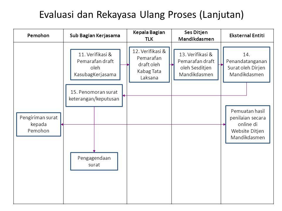 Evaluasi dan Rekayasa Ulang Proses (Lanjutan) PemohonSub Bagian Kerjasama Kepala Bagian TLK Ses Ditjen Mandikdasmen Eksternal Entiti 11. Verifikasi &