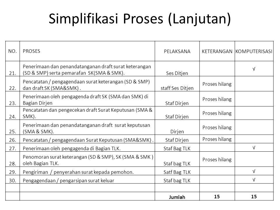 Simplifikasi Proses (Lanjutan) NO.PROSESPELAKSANAKETERANGANKOMPUTERISASI 21. Penerimaan dan penandatanganan draft surat keterangan (SD & SMP) serta pe
