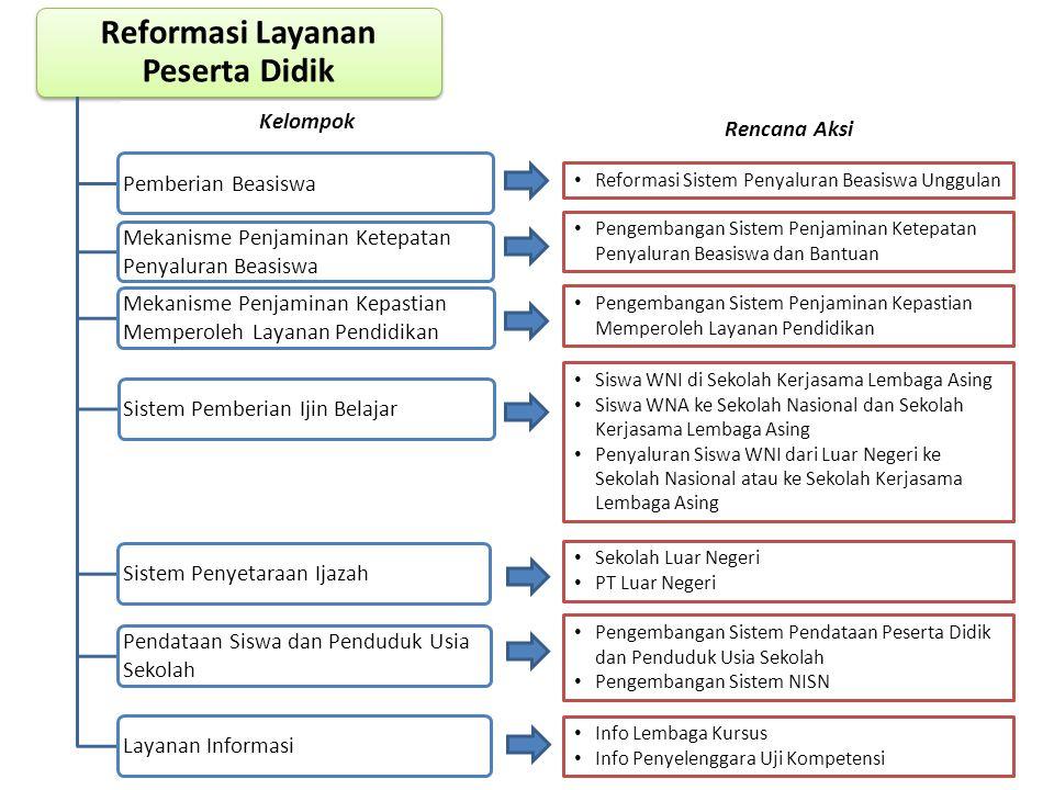 Reformasi Layanan Peserta Didik Pemberian Beasiswa Mekanisme Penjaminan Ketepatan Penyaluran Beasiswa Sistem Pemberian Ijin BelajarSistem Penyetaraan