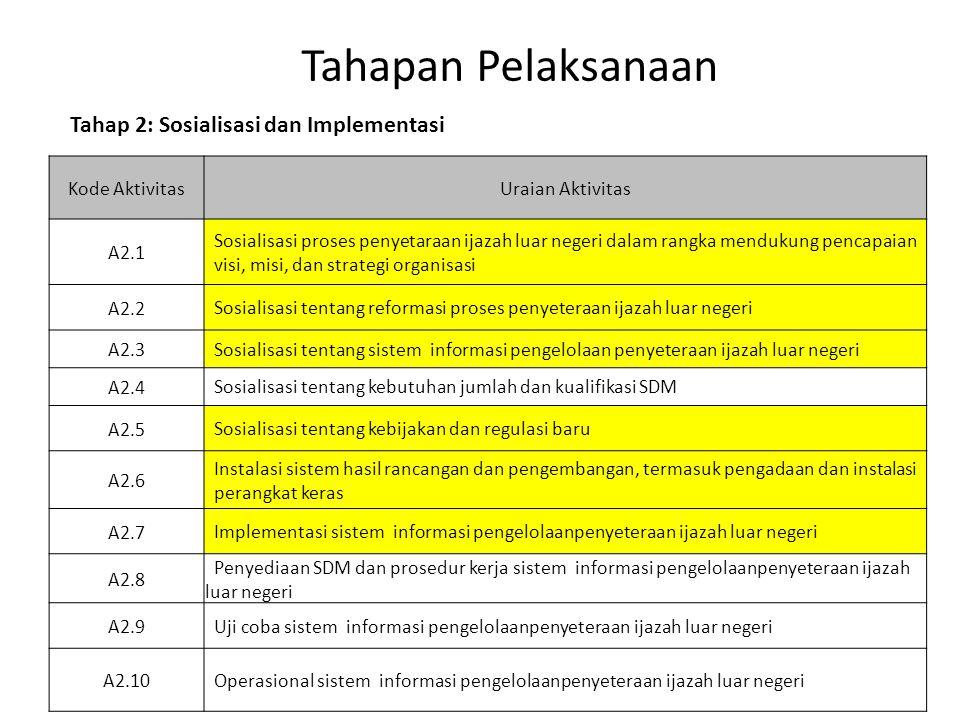Tahapan Pelaksanaan Kode AktivitasUraian Aktivitas A2.1 Sosialisasi proses penyetaraan ijazah luar negeri dalam rangka mendukung pencapaian visi, misi