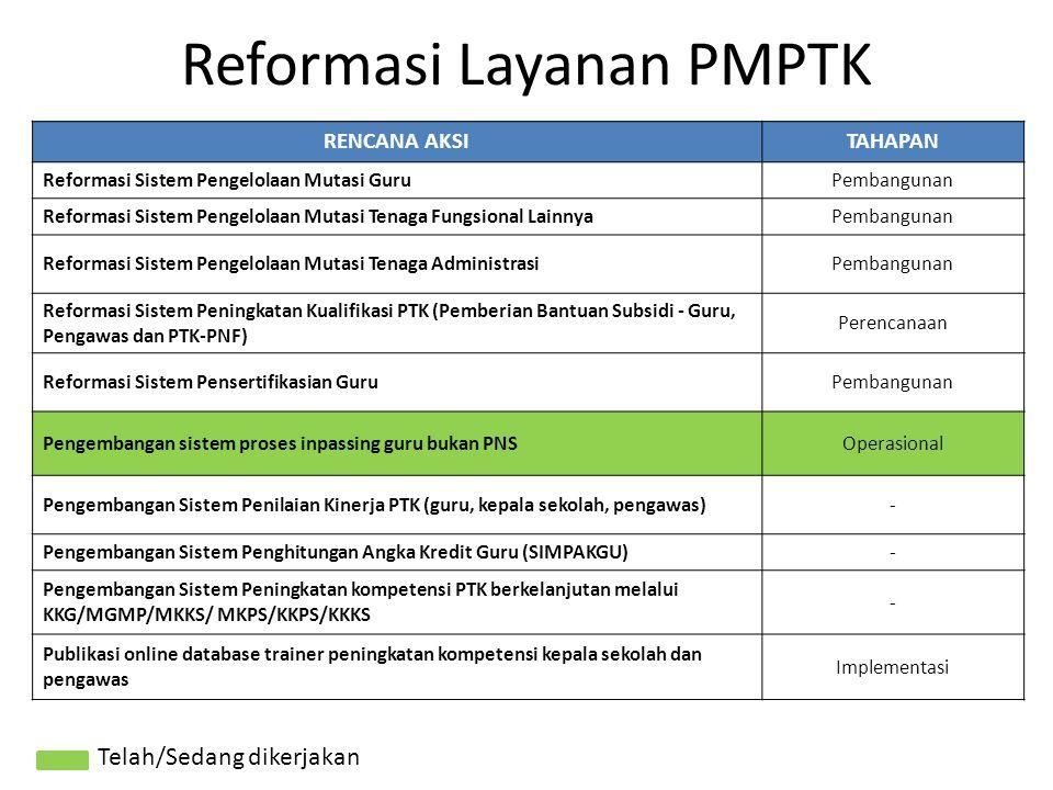 RENCANA AKSITAHAPAN Reformasi Sistem Pengelolaan Mutasi GuruPembangunan Reformasi Sistem Pengelolaan Mutasi Tenaga Fungsional LainnyaPembangunan Refor