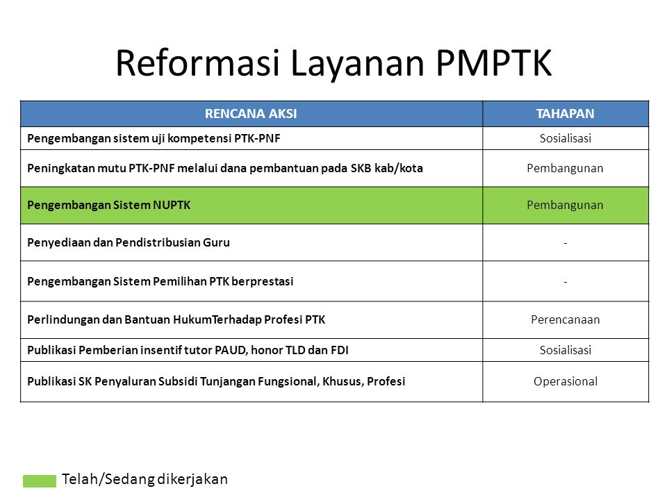 RENCANA AKSITAHAPAN Pengembangan sistem uji kompetensi PTK-PNFSosialisasi Peningkatan mutu PTK-PNF melalui dana pembantuan pada SKB kab/kotaPembanguna