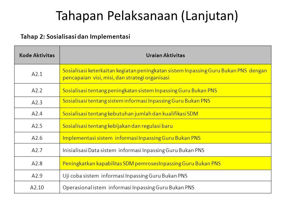 Tahapan Pelaksanaan (Lanjutan) Kode AktivitasUraian Aktivitas A2.1 Sosialisasi keterkaitan kegiatan peningkatan sistem Inpassing Guru Bukan PNS dengan