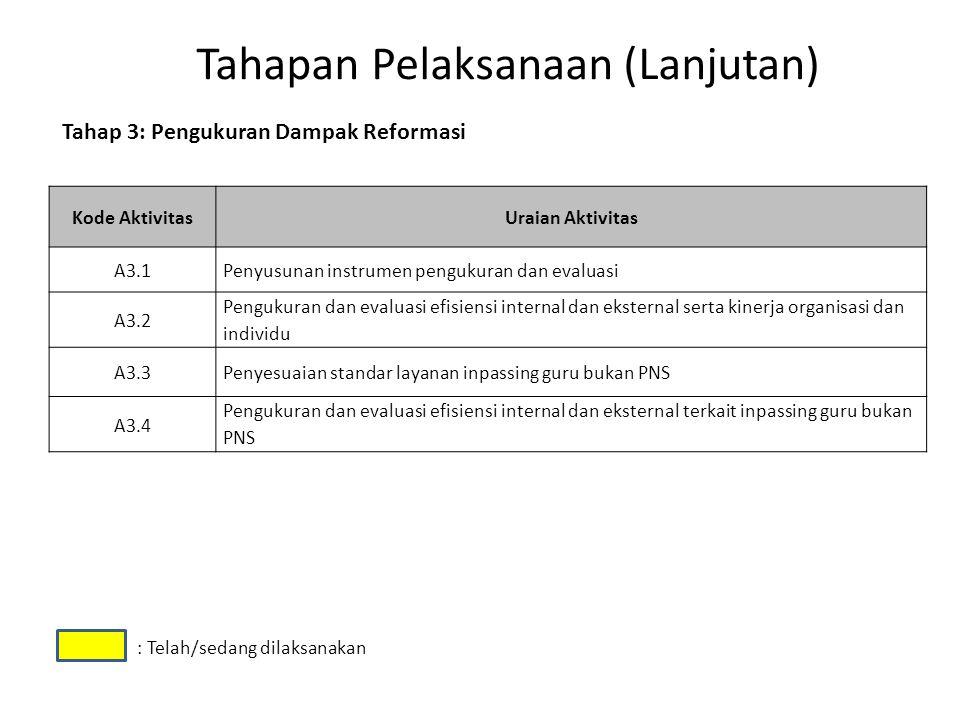 Tahapan Pelaksanaan (Lanjutan) Kode AktivitasUraian Aktivitas A3.1 Penyusunan instrumen pengukuran dan evaluasi A3.2 Pengukuran dan evaluasi efisiensi