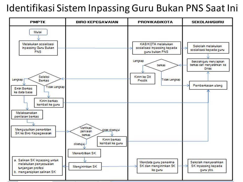 139 Identifikasi Sistem Inpassing Guru Bukan PNS Saat Ini