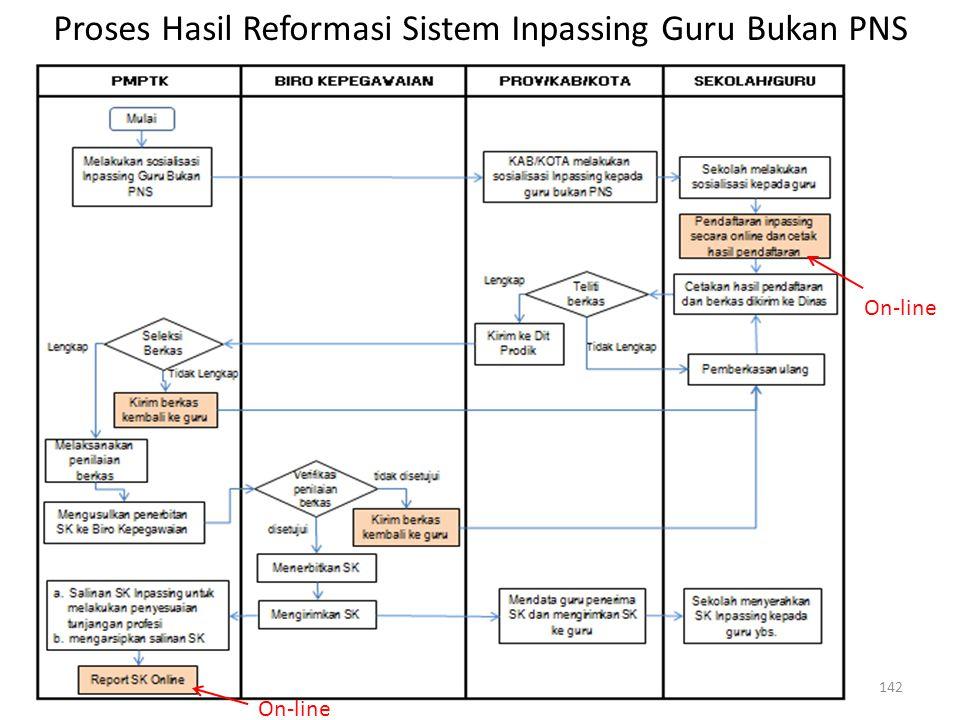 142 On-line Proses Hasil Reformasi Sistem Inpassing Guru Bukan PNS