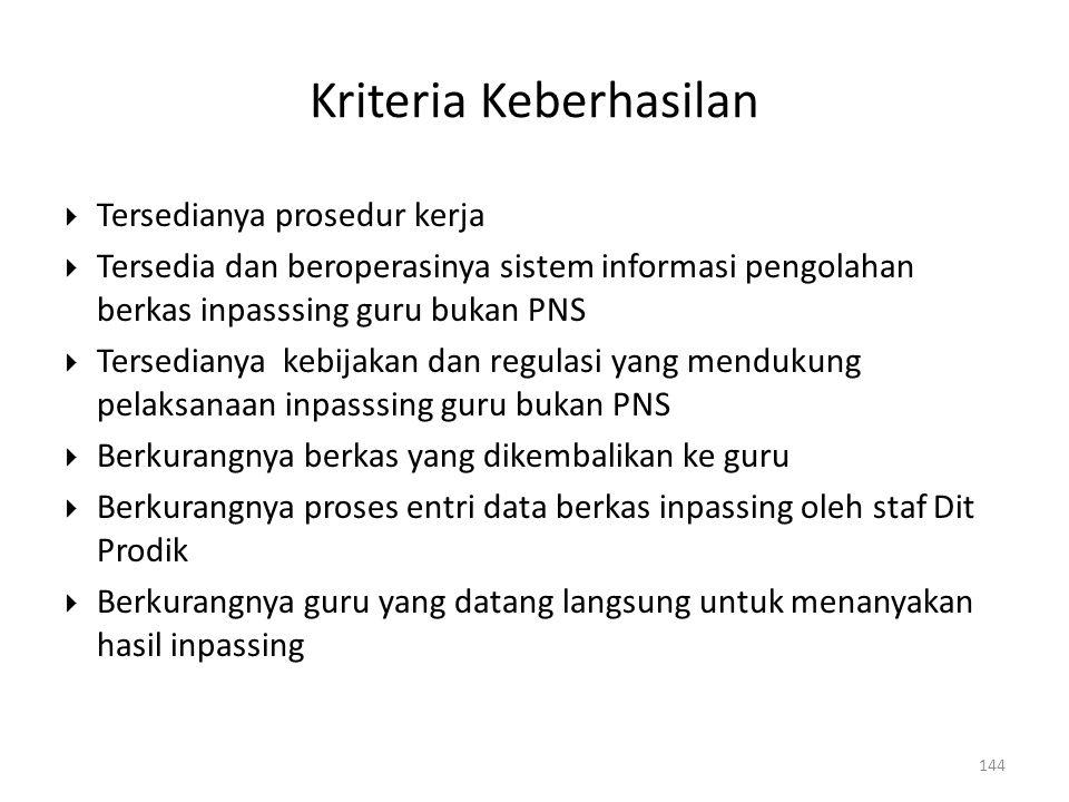 Kriteria Keberhasilan  Tersedianya prosedur kerja  Tersedia dan beroperasinya sistem informasi pengolahan berkas inpasssing guru bukan PNS  Tersedi