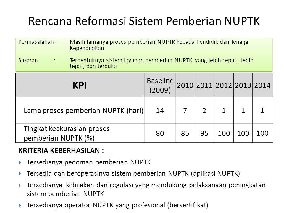 Rencana Reformasi Sistem Pemberian NUPTK Permasalahan : Masih lamanya proses pemberian NUPTK kepada Pendidik dan Tenaga Kependidikan Sasaran : Terbent