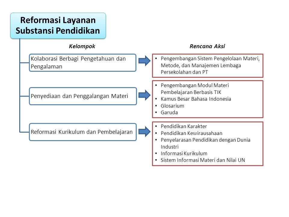 • Pengembangan Modul Materi Pembelajaran Berbasis TIK • Kamus Besar Bahasa Indonesia • Glosarium • Garuda • Pengembangan Sistem Pengelolaan Materi, Me