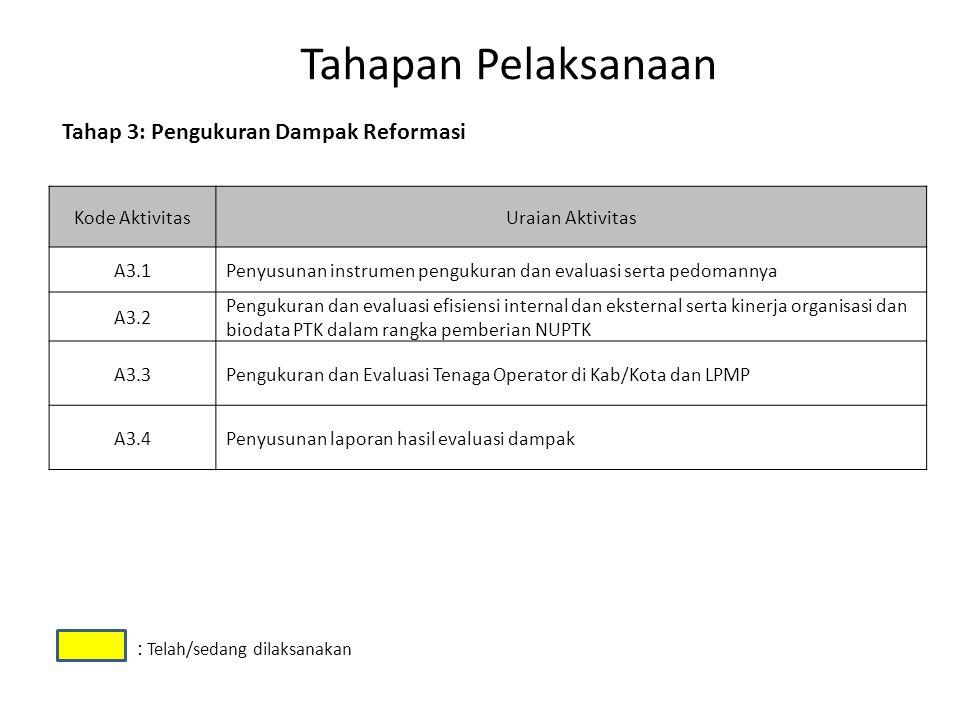 Tahapan Pelaksanaan Kode AktivitasUraian Aktivitas A3.1Penyusunan instrumen pengukuran dan evaluasi serta pedomannya A3.2 Pengukuran dan evaluasi efis