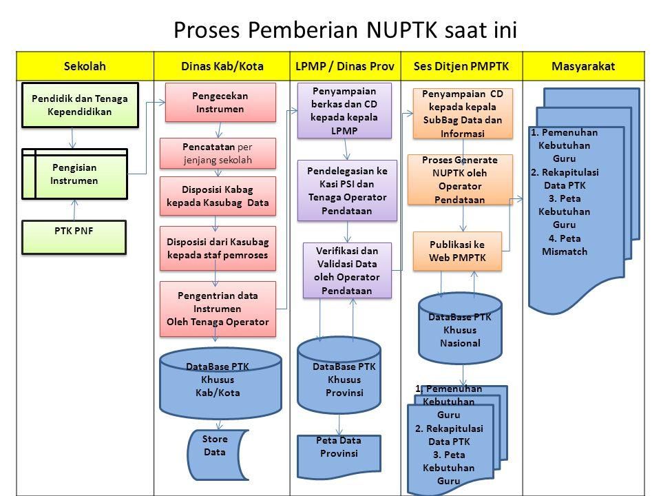Proses Pemberian NUPTK saat ini SekolahDinas Kab/KotaLPMP / Dinas ProvSes Ditjen PMPTKMasyarakat Pendidik dan Tenaga Kependidikan Pengecekan Instrumen