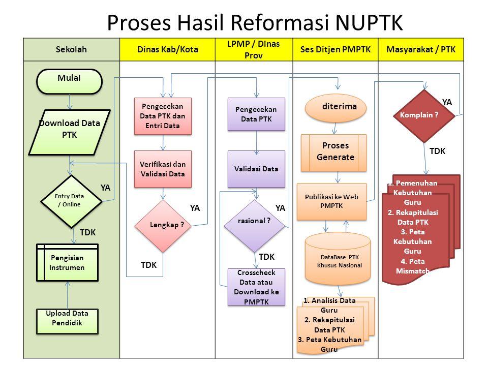 Proses Hasil Reformasi NUPTK SekolahDinas Kab/Kota LPMP / Dinas Prov Ses Ditjen PMPTKMasyarakat / PTK Pengecekan Data PTK Validasi Data Pengecekan Dat
