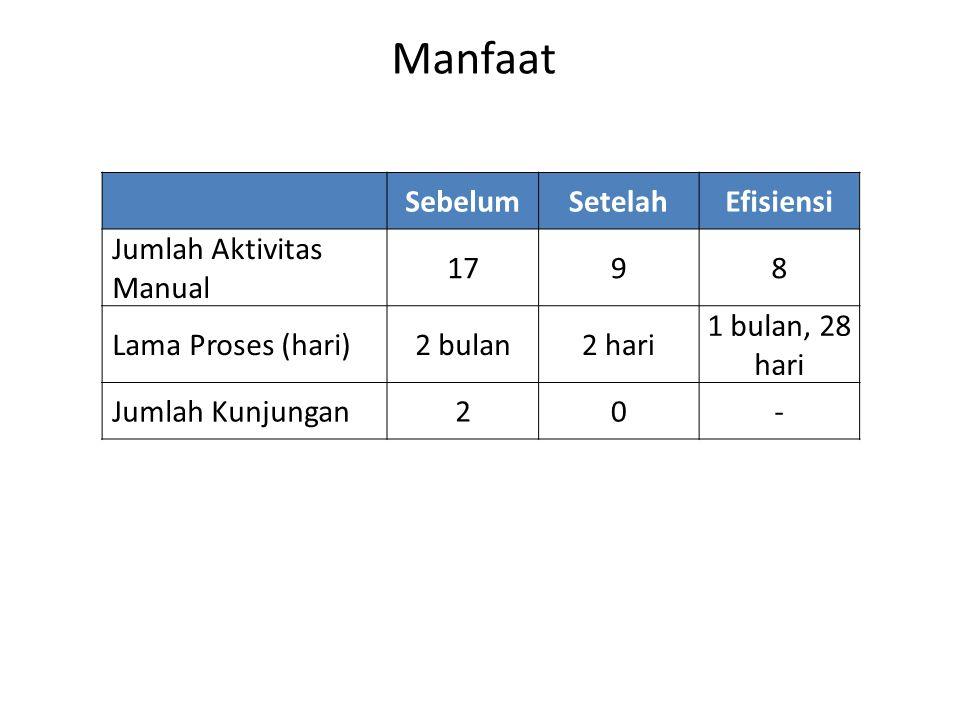 Manfaat SebelumSetelahEfisiensi Jumlah Aktivitas Manual 1798 Lama Proses (hari)2 bulan2 hari 1 bulan, 28 hari Jumlah Kunjungan20-