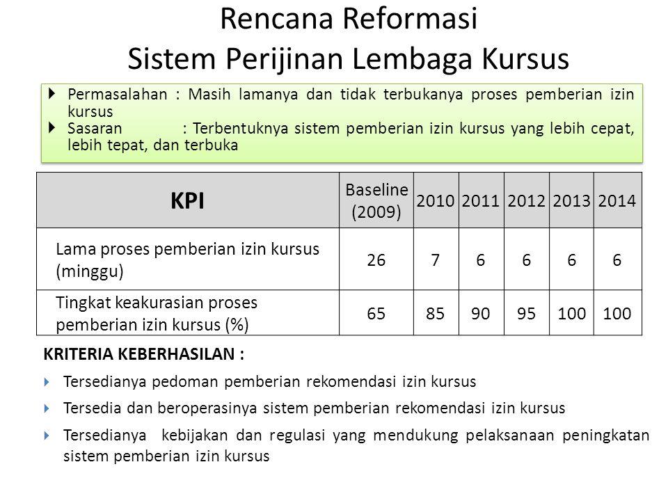 Rencana Reformasi Sistem Perijinan Lembaga Kursus  Permasalahan : Masih lamanya dan tidak terbukanya proses pemberian izin kursus  Sasaran : Terbent