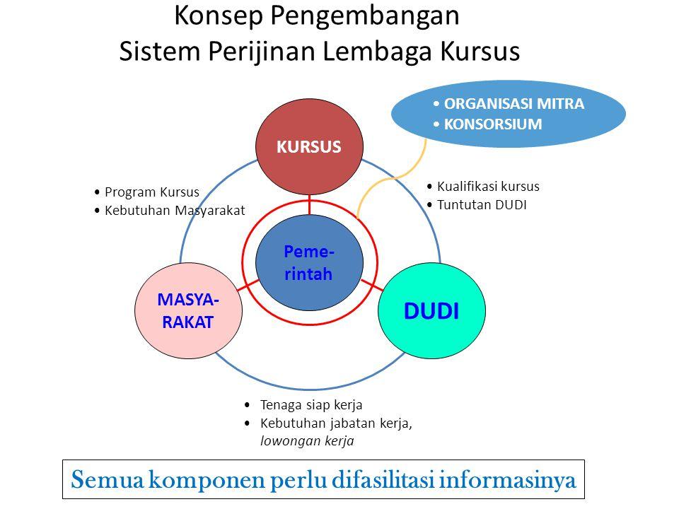 Peme- rintah KURSUS MASYA- RAKAT DUDI • Program Kursus • Kebutuhan Masyarakat • Kualifikasi kursus • Tuntutan DUDI •Tenaga siap kerja •Kebutuhan jabat