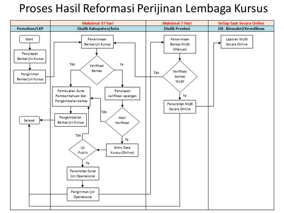 Proses Hasil Reformasi Perijinan Lembaga Kursus
