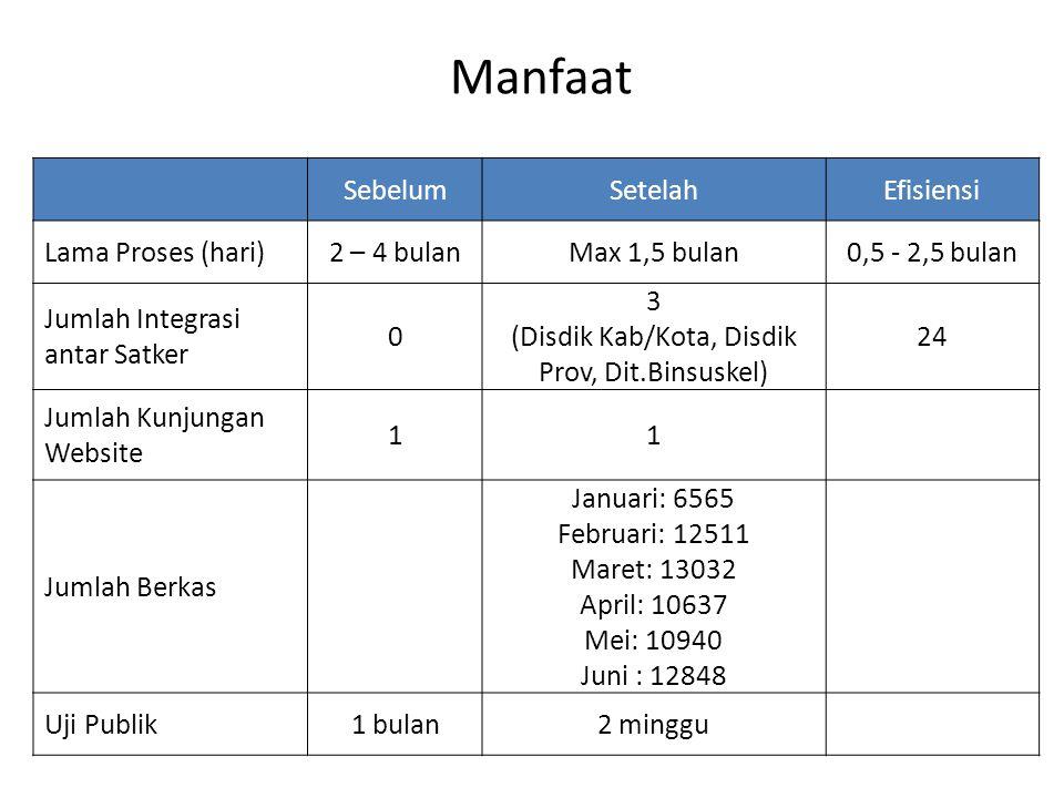 Manfaat SebelumSetelahEfisiensi Lama Proses (hari)2 – 4 bulanMax 1,5 bulan0,5 - 2,5 bulan Jumlah Integrasi antar Satker 0 3 (Disdik Kab/Kota, Disdik P