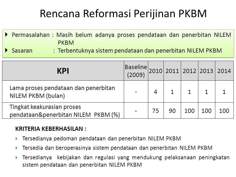 Rencana Reformasi Perijinan PKBM  Permasalahan: Masih belum adanya proses pendataan dan penerbitan NILEM PKBM  Sasaran : Terbentuknya sistem pendata