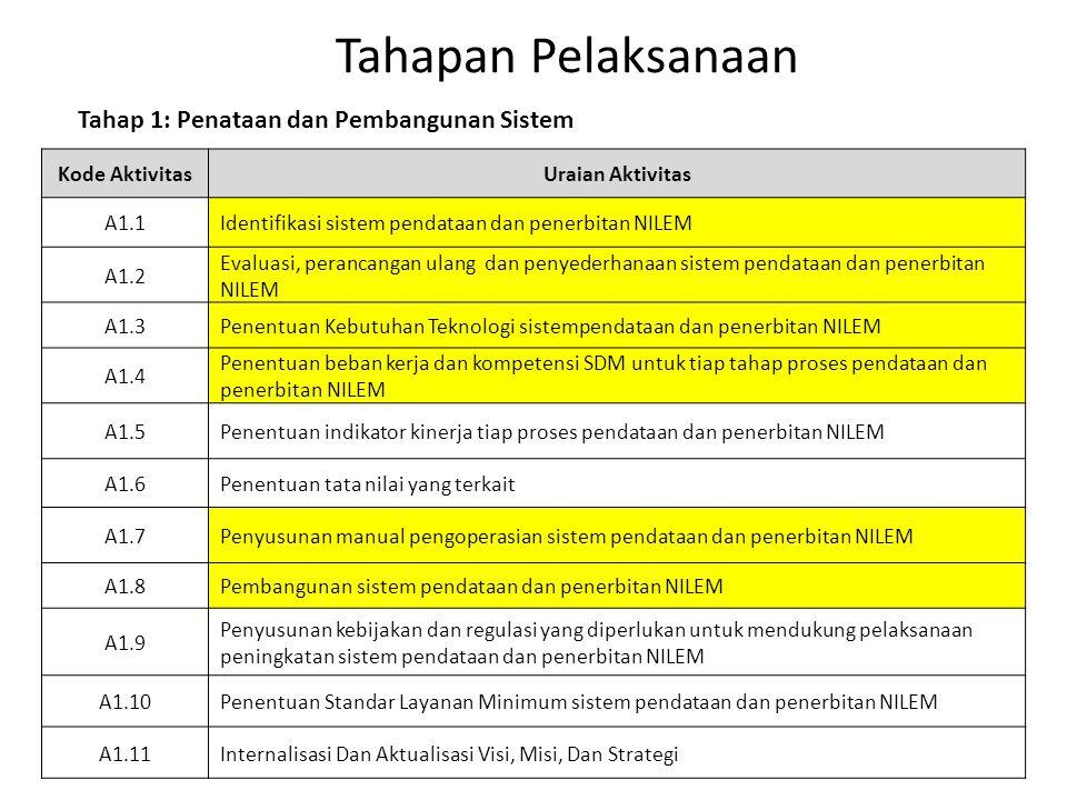 Tahapan Pelaksanaan Kode AktivitasUraian Aktivitas A1.1Identifikasi sistem pendataan dan penerbitan NILEM A1.2 Evaluasi, perancangan ulang dan penyede