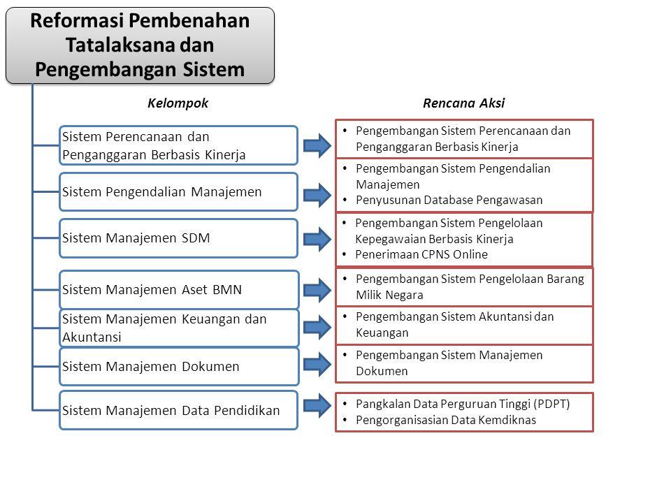 • Pengembangan Sistem Perencanaan dan Penganggaran Berbasis Kinerja • Pengembangan Sistem Pengendalian Manajemen • Penyusunan Database Pengawasan • Pe