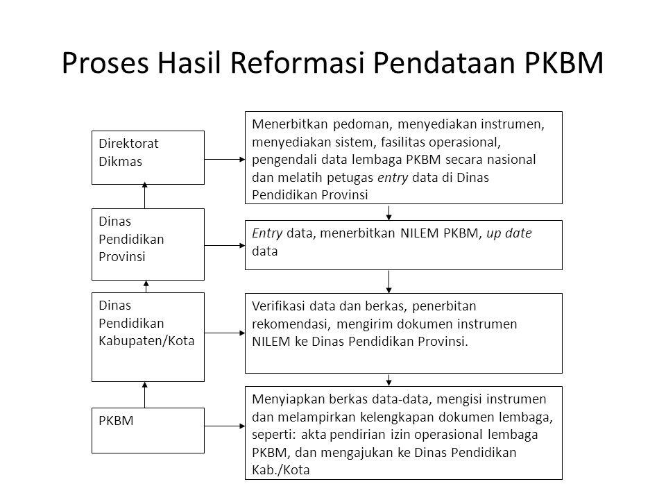 Proses Hasil Reformasi Pendataan PKBM Direktorat Dikmas Dinas Pendidikan Provinsi Entry data, menerbitkan NILEM PKBM, up date data Dinas Pendidikan Ka