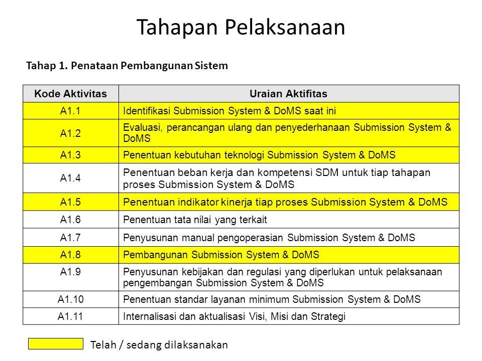 Tahapan Pelaksanaan Kode AktivitasUraian Aktifitas A1.1Identifikasi Submission System & DoMS saat ini A1.2 Evaluasi, perancangan ulang dan penyederhan