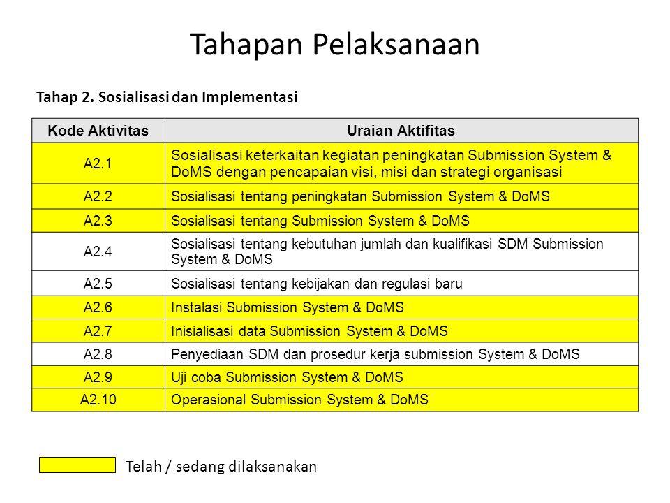 Tahapan Pelaksanaan Kode AktivitasUraian Aktifitas A2.1 Sosialisasi keterkaitan kegiatan peningkatan Submission System & DoMS dengan pencapaian visi,