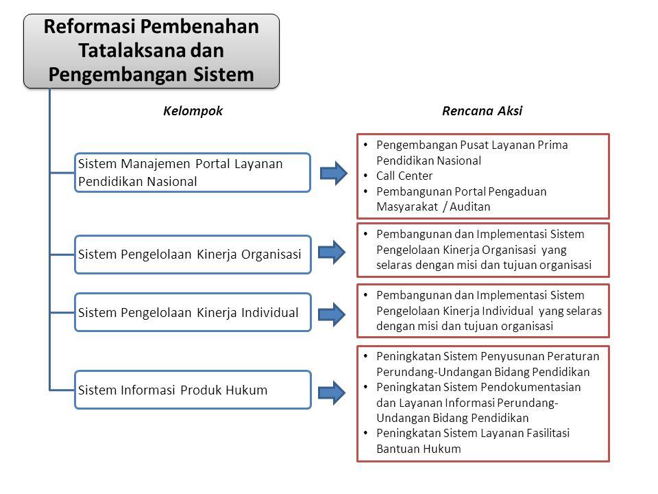 • Peningkatan Sistem Penyusunan Peraturan Perundang-Undangan Bidang Pendidikan • Peningkatan Sistem Pendokumentasian dan Layanan Informasi Perundang-