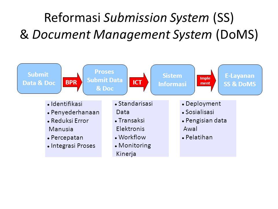 Reformasi Submission System (SS) & Document Management System (DoMS) Submit Data & Doc ICT  Identifikasi  Penyederhanaan  Reduksi Error Manusia  P