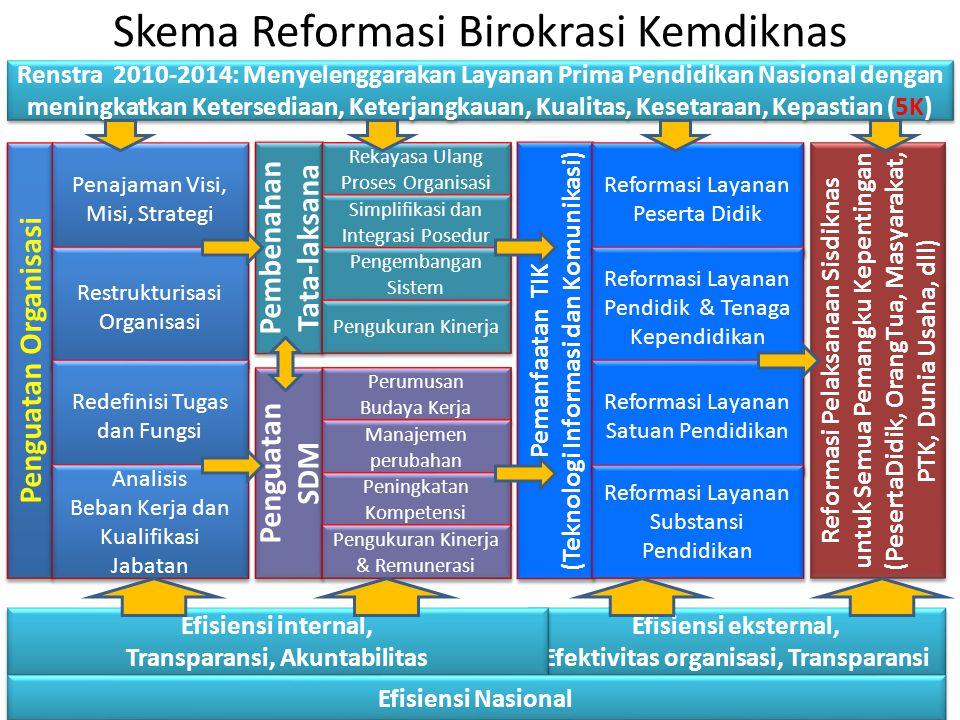Skema Reformasi Birokrasi Kemdiknas Penguatan SDM Penguatan SDM Perumusan Budaya Kerja Perumusan Budaya Kerja Manajemen perubahan Peningkatan Kompeten