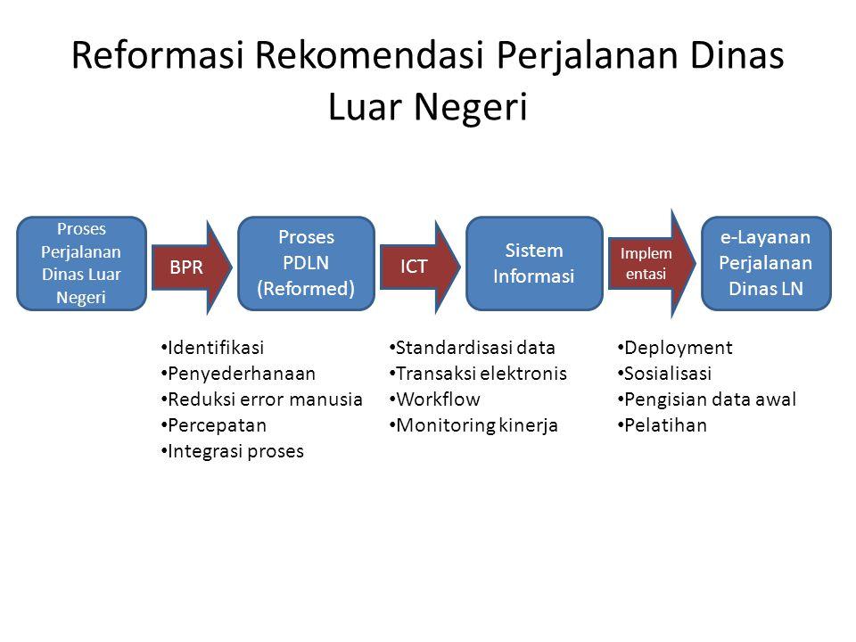 Reformasi Rekomendasi Perjalanan Dinas Luar Negeri Proses Perjalanan Dinas Luar Negeri Proses PDLN (Reformed) Sistem Informasi BPR ICT Implem entasi e