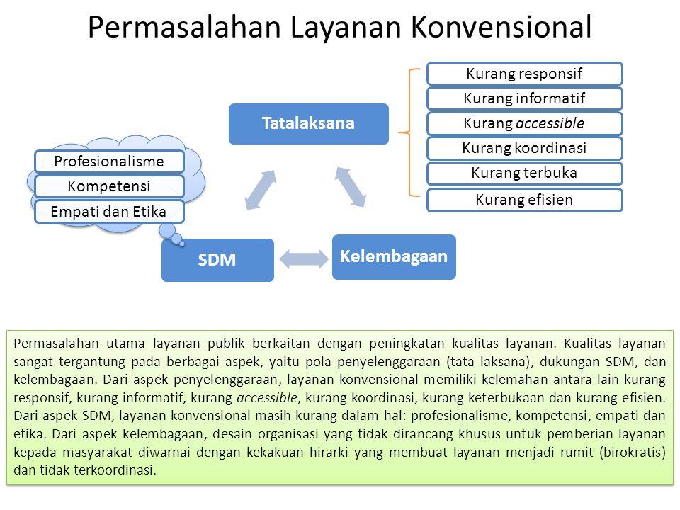 Permasalahan Layanan Konvensional Tatalaksana Kelembagaan SDM Kurang responsifKurang informatifKurang accessibleKurang koordinasiKurang terbukaKurang