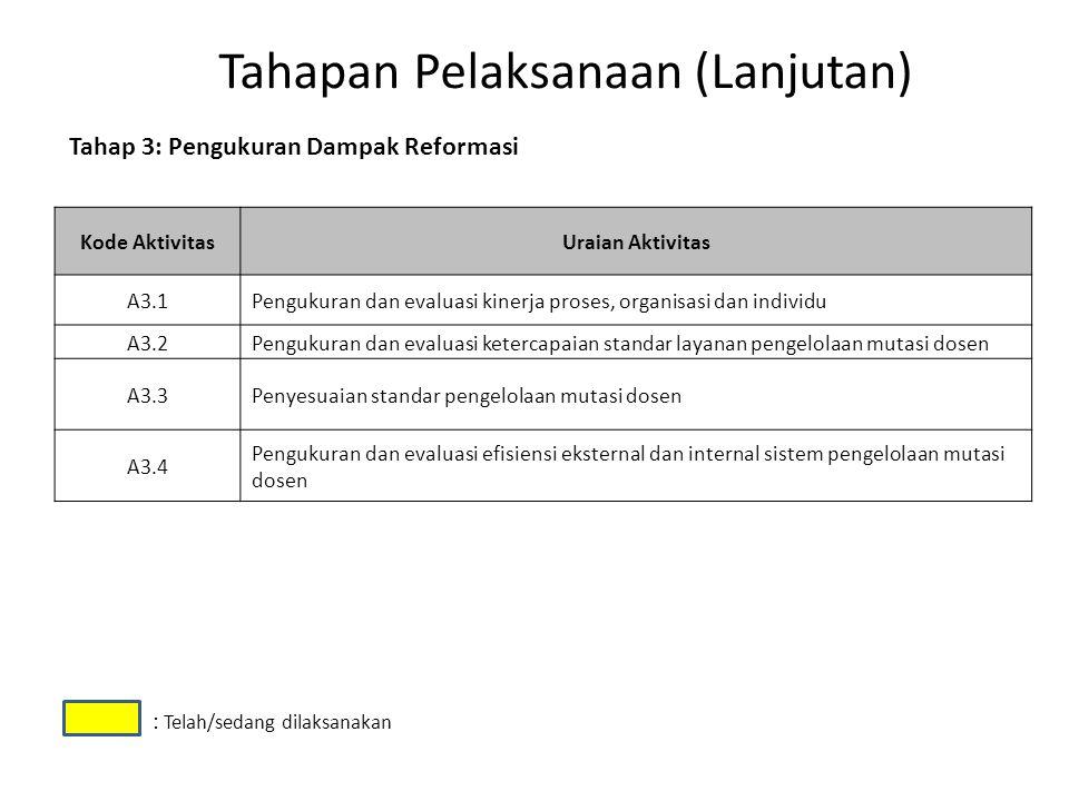 Tahapan Pelaksanaan (Lanjutan) Kode AktivitasUraian Aktivitas A3.1Pengukuran dan evaluasi kinerja proses, organisasi dan individu A3.2Pengukuran dan e