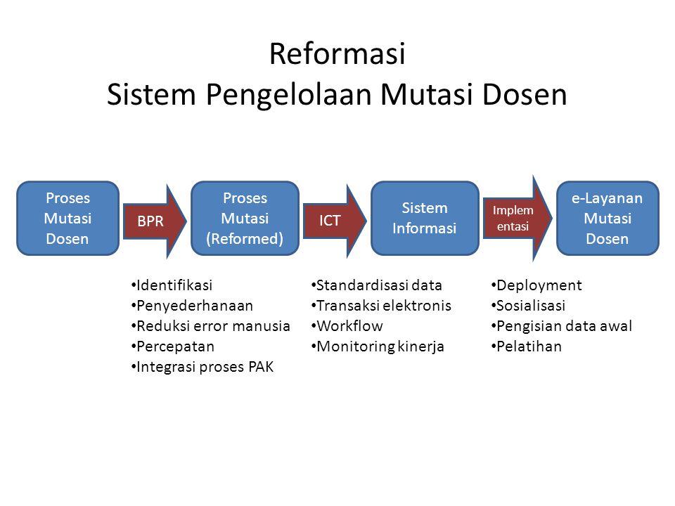 Reformasi Sistem Pengelolaan Mutasi Dosen Proses Mutasi Dosen Proses Mutasi (Reformed) Sistem Informasi BPR ICT Implem entasi e-Layanan Mutasi Dosen •