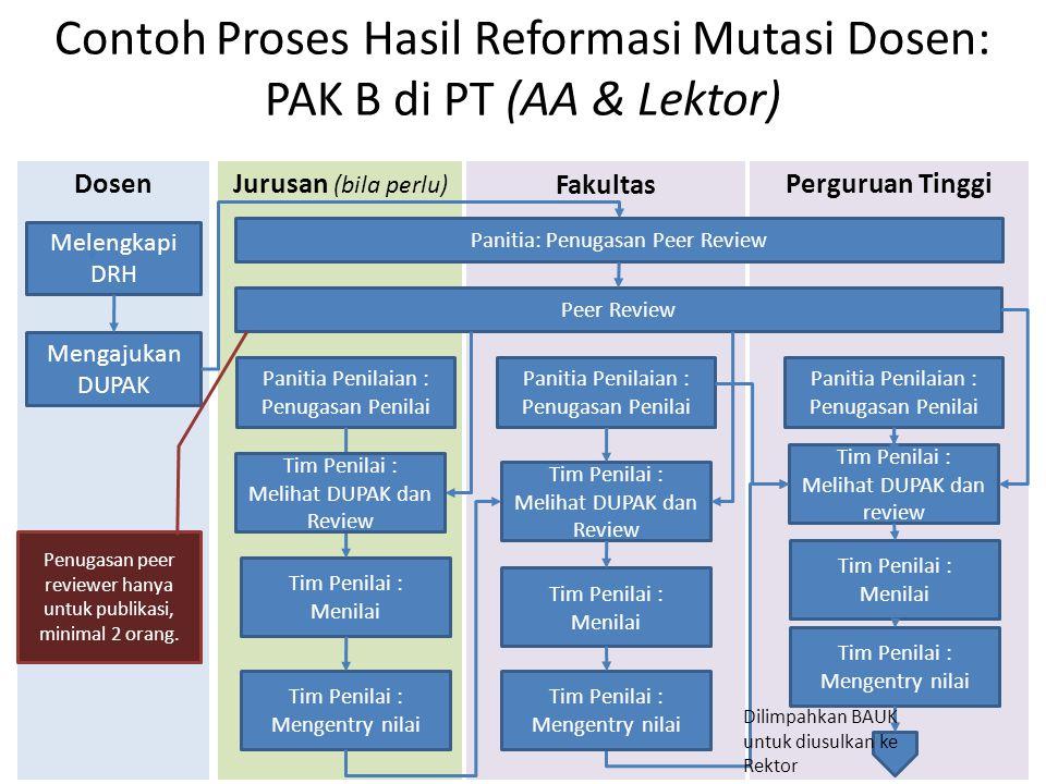Jurusan (bila perlu) Fakultas Perguruan Tinggi Contoh Proses Hasil Reformasi Mutasi Dosen: PAK B di PT (AA & Lektor) Dosen Mengajukan DUPAK Panitia Pe