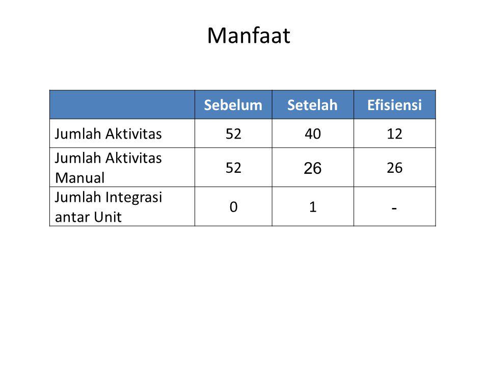 Manfaat SebelumSetelahEfisiensi Jumlah Aktivitas524012 Jumlah Aktivitas Manual 52 26 Jumlah Integrasi antar Unit 01 -
