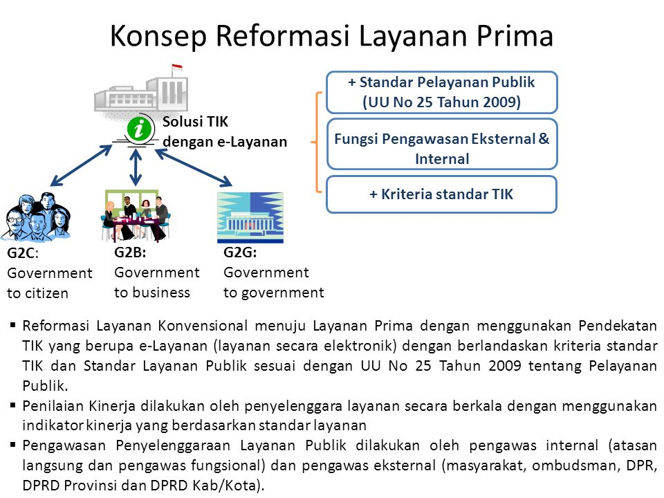 Konsep Reformasi Layanan Prima G2C: Government to citizen G2B: Government to business G2G: Government to government Solusi TIK dengan e-Layanan  Refo