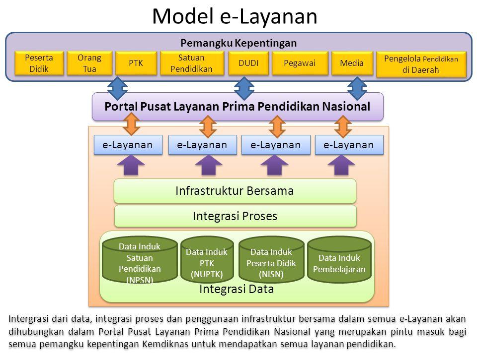 Model e-Layanan Portal Pusat Layanan Prima Pendidikan Nasional e-Layanan Integrasi Proses Infrastruktur Bersama Integrasi Data Data Induk Satuan Pendi