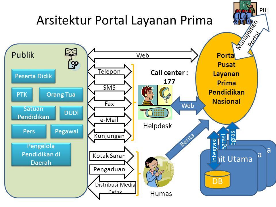 Portal Pusat Layanan Prima Pendidikan Nasional Unit Utama DB Integrasi Unit Utama DB Integrasi Arsitektur Portal Layanan Prima Web Telepon SMS Fax e-M