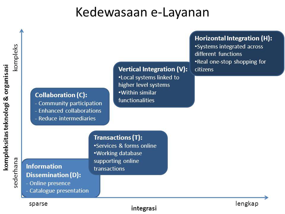 Information Dissemination (D): - Online presence - Catalogue presentation Collaboration (C): - Community participation - Enhanced collaborations - Red